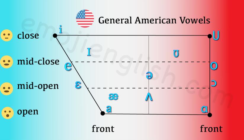Ga Vowel Identification Exercise Emoji English